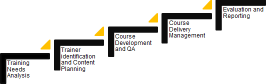 Image showing the CIOB Academy training development process from undertaking training needs analysis to course development, delivery and evaluation